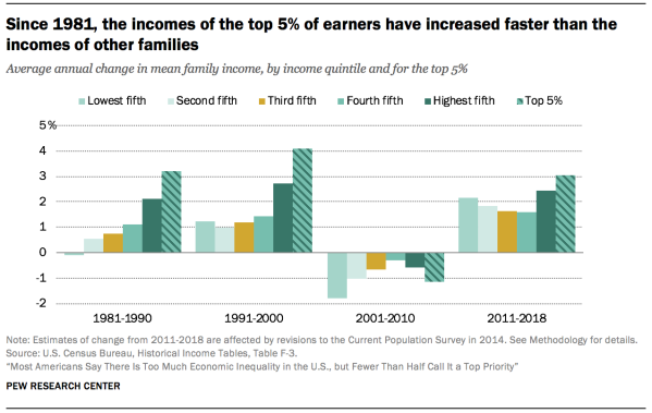 Since 1981, the incomes of the top 5% of earners have increased faster than the incomes of other families