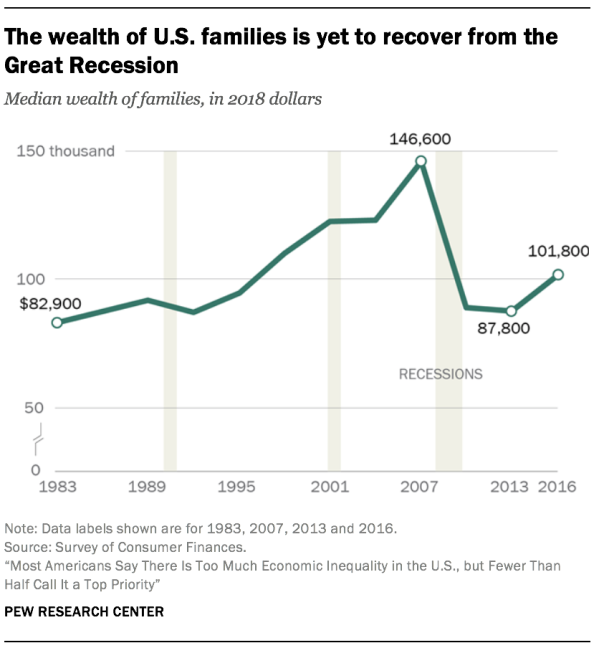 The wealth of U.S. families is yet to recover from the Great Recession