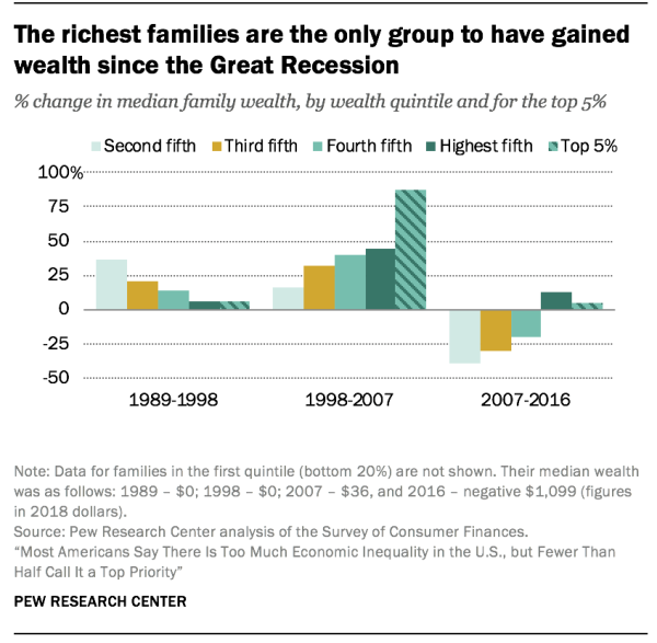 The richest families are the only group to have gained wealth since the Great Recession