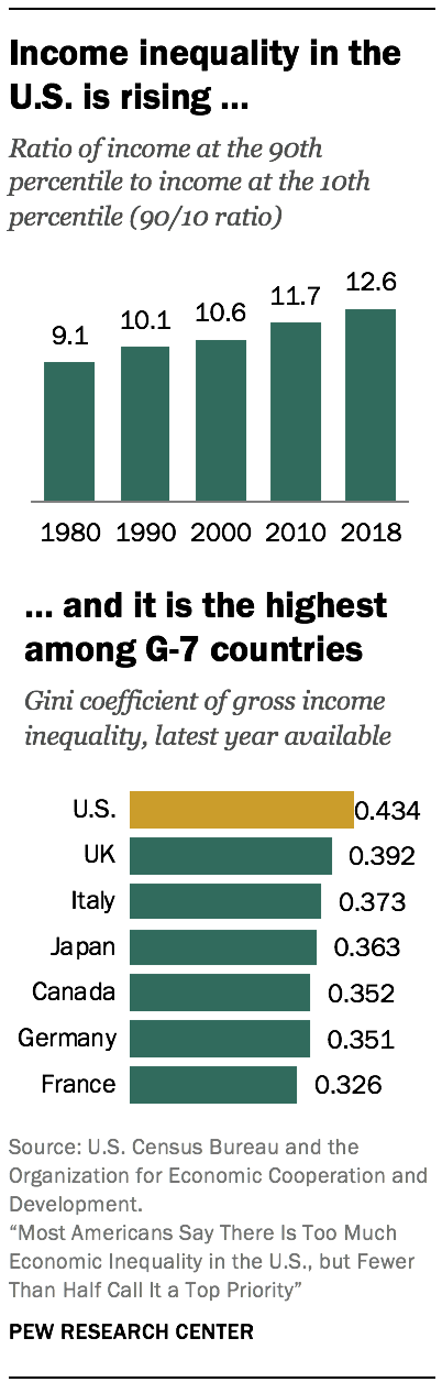 Income inequality in the U.S. is rising …