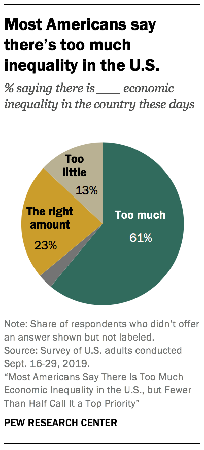 Most Americans say there's too much inequality in the U.S.