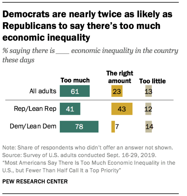 Democrats are nearly twice as likely as Republicans to say there's too much economic inequality