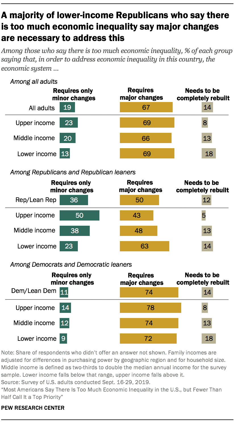 A majority of lower-income Republicans who say there is too much economic inequality say major changes are necessary to address this