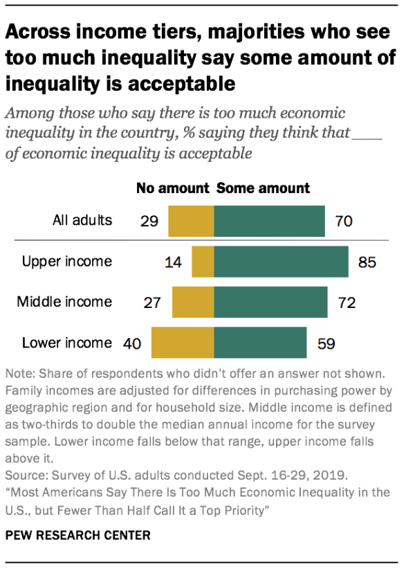Across income tiers, majorities who see too much inequality say some amount of inequality is acceptable