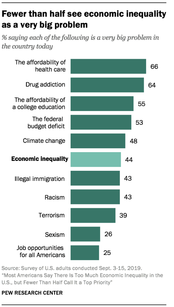 Fewer than half see economic inequality as a very big problem