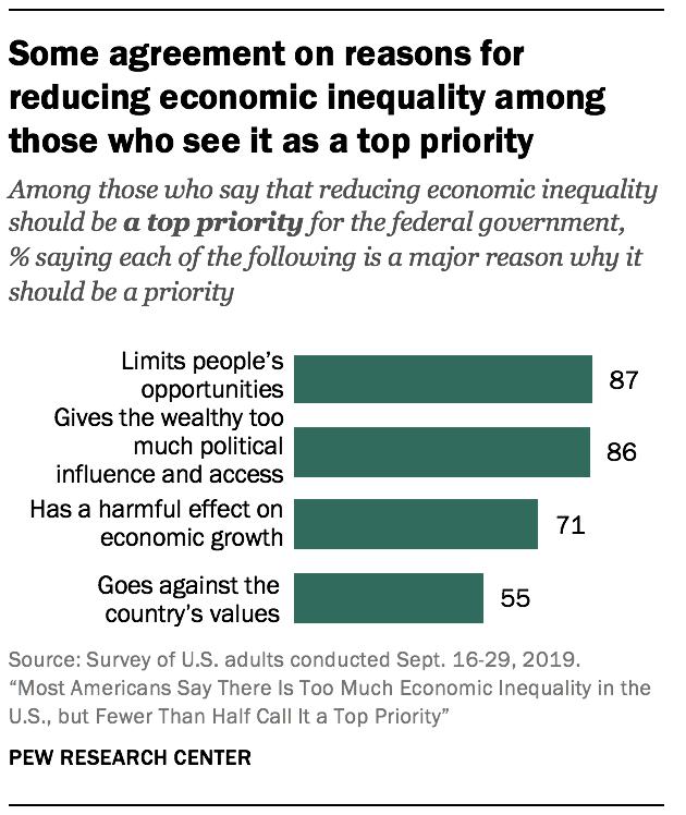 Some agreement on reasons for reducing economic inequality among those who see it as a top priority