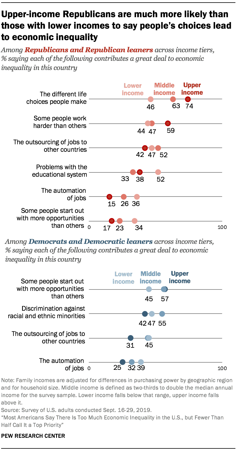 Upper-income Republicans are much more likely than those with lower incomes to say people's choices lead to economic inequality