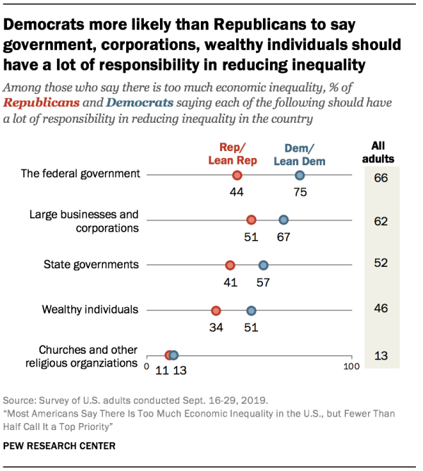 Democrats more likely than Republicans to say government, corporations, wealthy individuals should have a lot of responsibility in reducing inequality