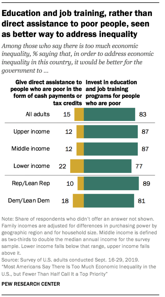 Education and job training, rather than direct assistance to poor people, seen as better way to address inequality