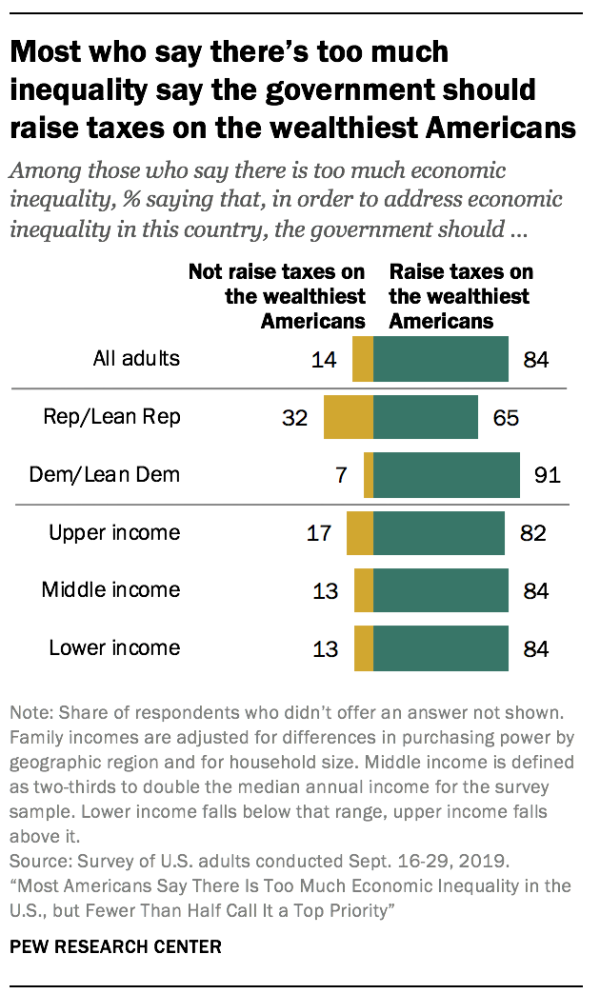 Most who say there's too much inequality say the government should raise taxes on the wealthiest Americans