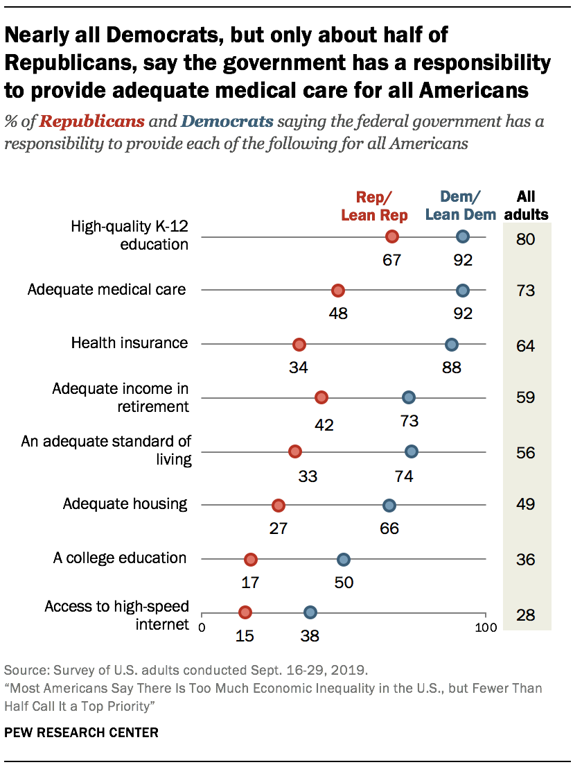 Nearly all Democrats, but only about half of Republicans, say the government has a responsibility to provide adequate medical care for all Americans