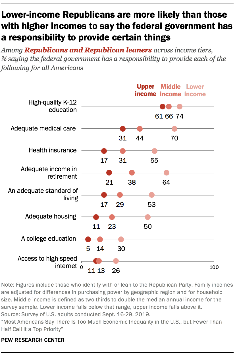 Lower-income Republicans are more likely than those with higher incomes to say the federal government has a responsibility to provide certain things