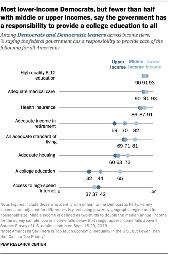 Most lower-income Democrats, but fewer than half with middle or upper incomes, say the government has a responsibility to provide a college education to all