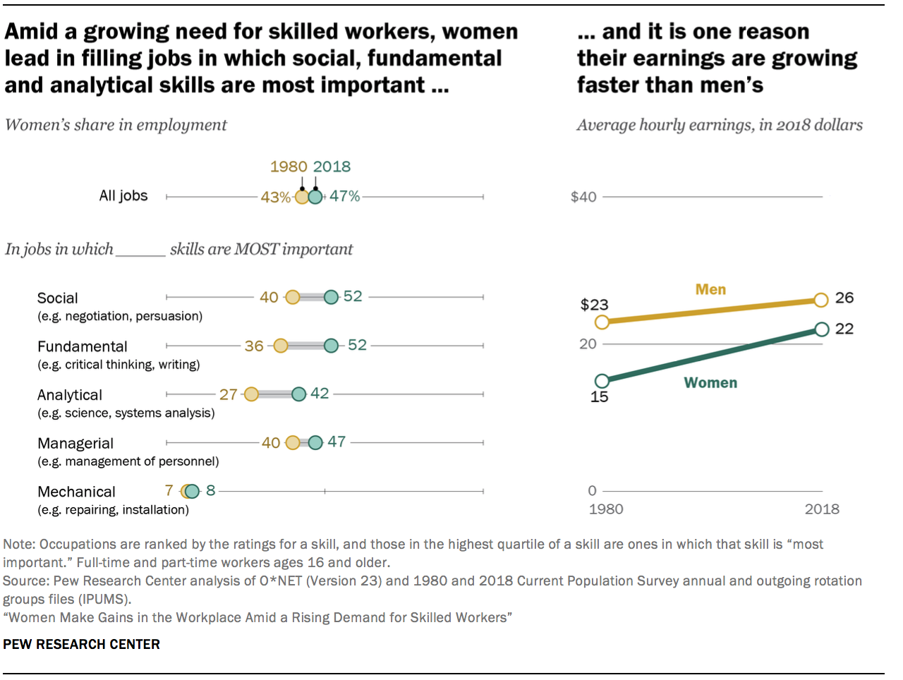 Amid a growing need for skilled workers, women lead in filling jobs in which social, fundamental and analytical skills are most important