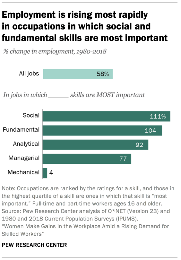 Employment is rising most rapidly in occupations in which social and fundamental skills are most important