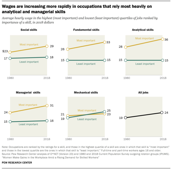 Wages are increasing more rapidly in occupations that rely most heavily on analytical and managerial skills