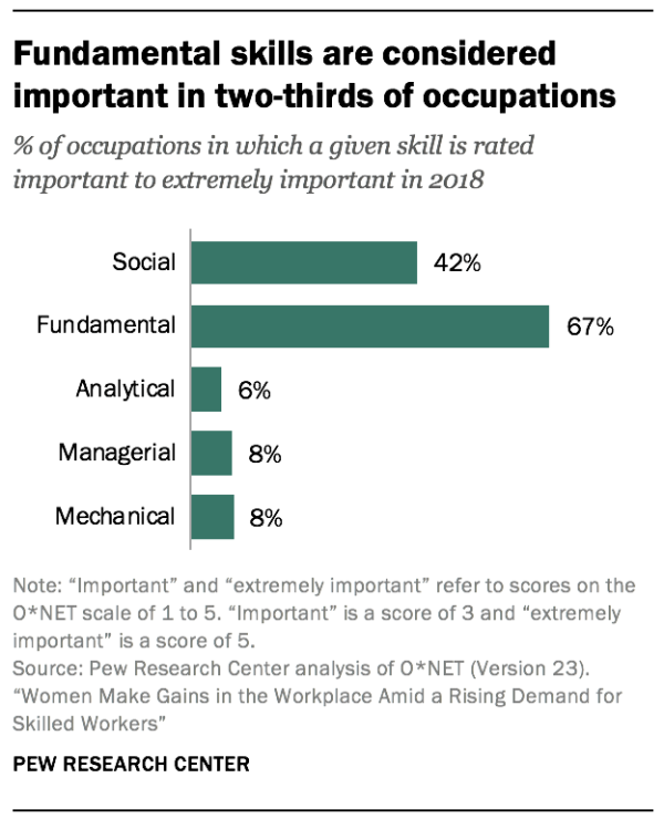 Fundamental skills are considered important in two-thirds of occupations