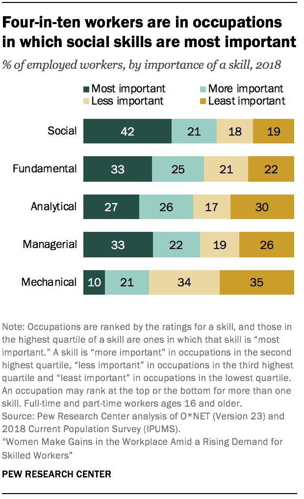 Four-in-ten workers are in occupations in which social skills are most important