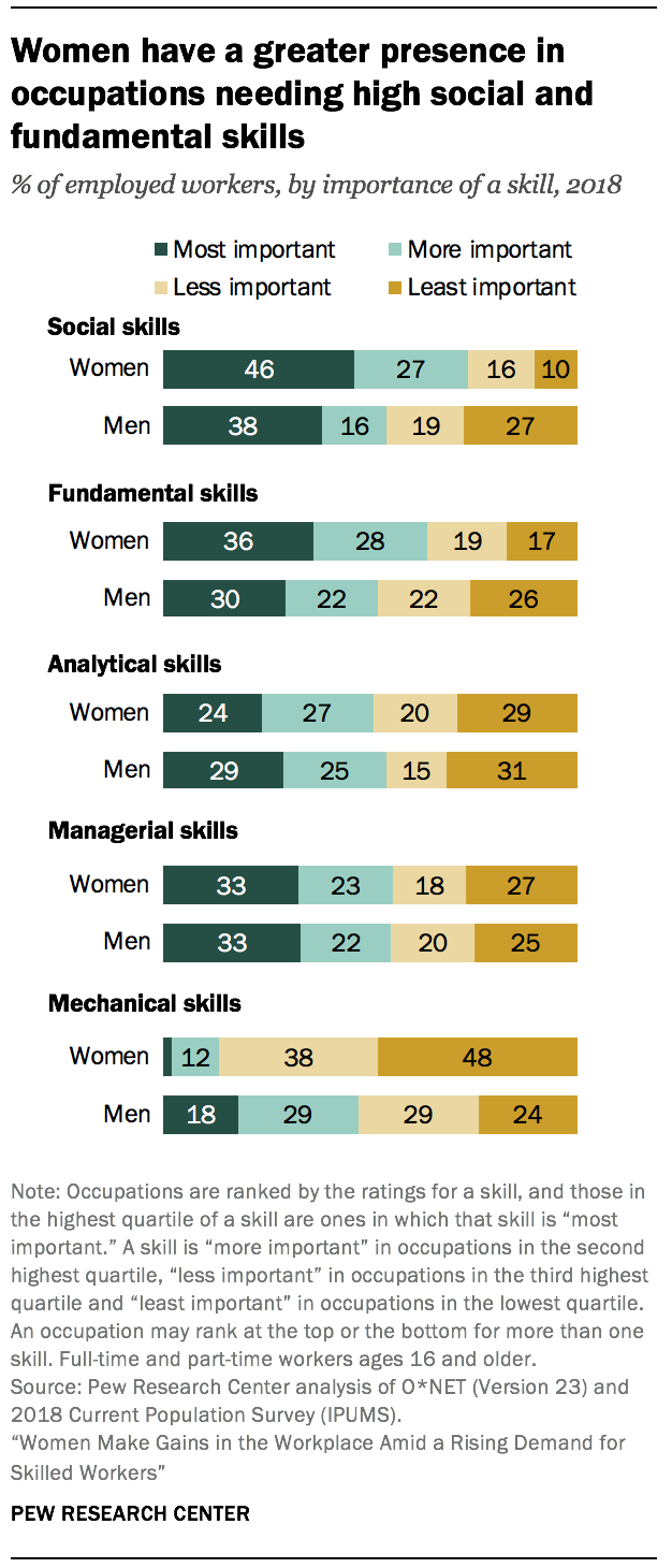 Women have a greater presence in occupations needing high social and fundamental skills