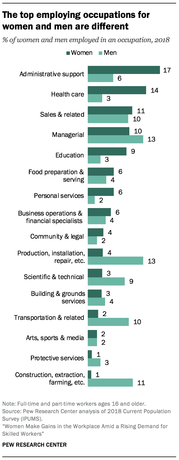 The top employing occupations for women and men are different