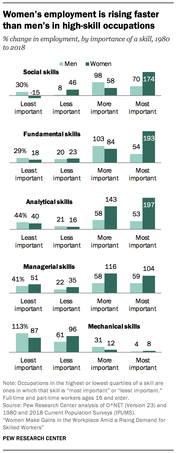 Women's employment is rising faster than men's in high-skill occupations