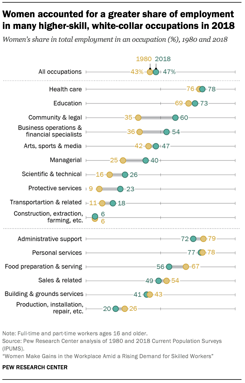 Women accounted for a greater share of employment in many higher-skill, white-collar occupations in 2018