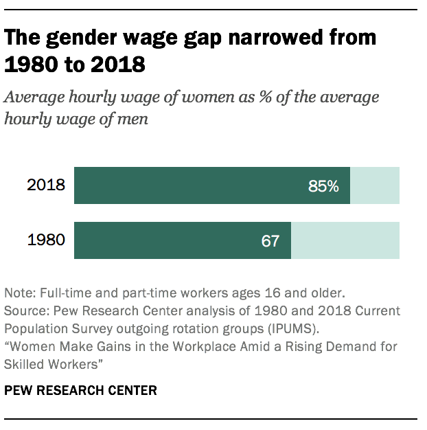 The gender wage gap narrowed from 1980 to 2018
