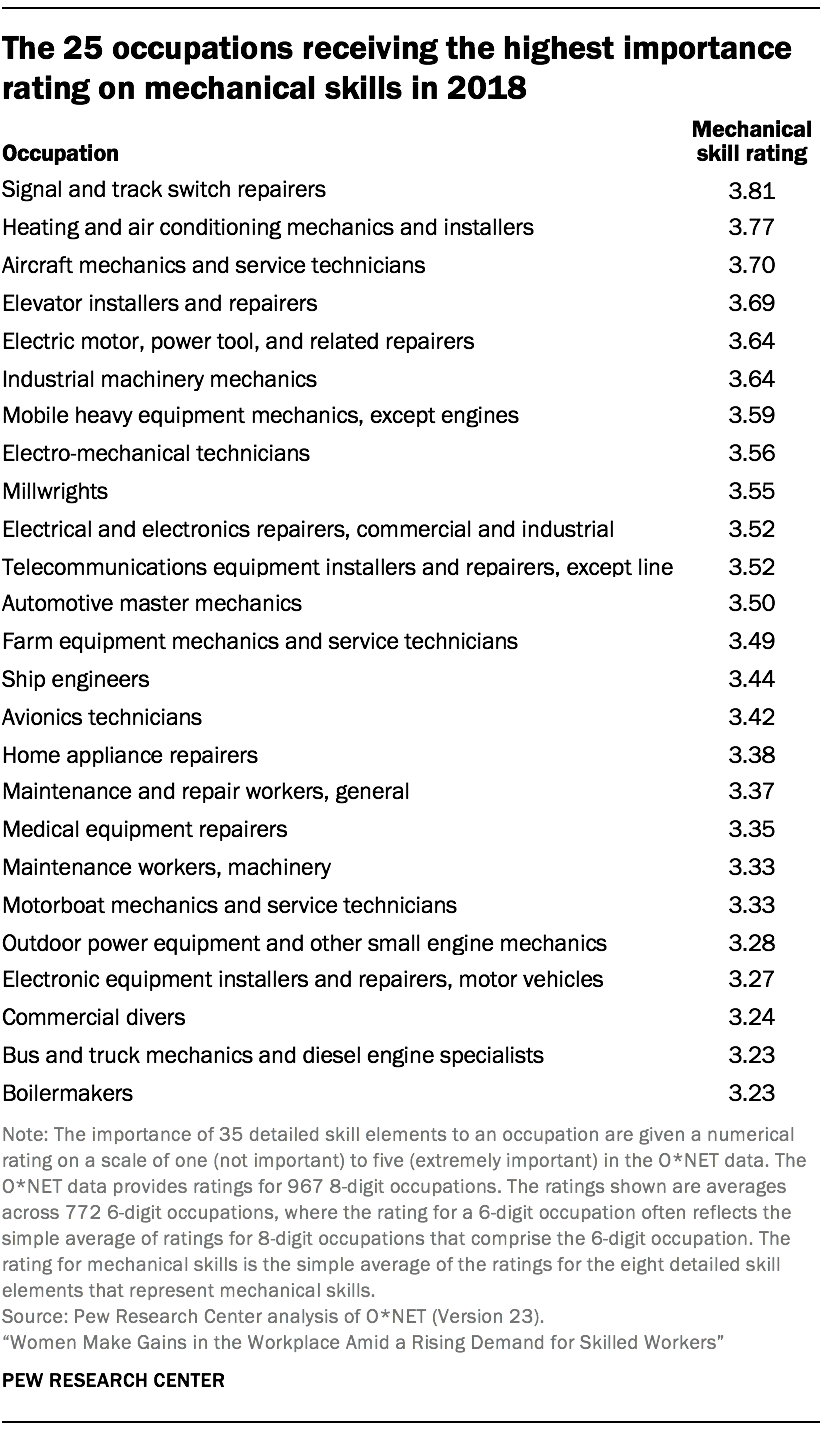 The 25 occupations receiving the highest importance rating on mechanical skills in 2018
