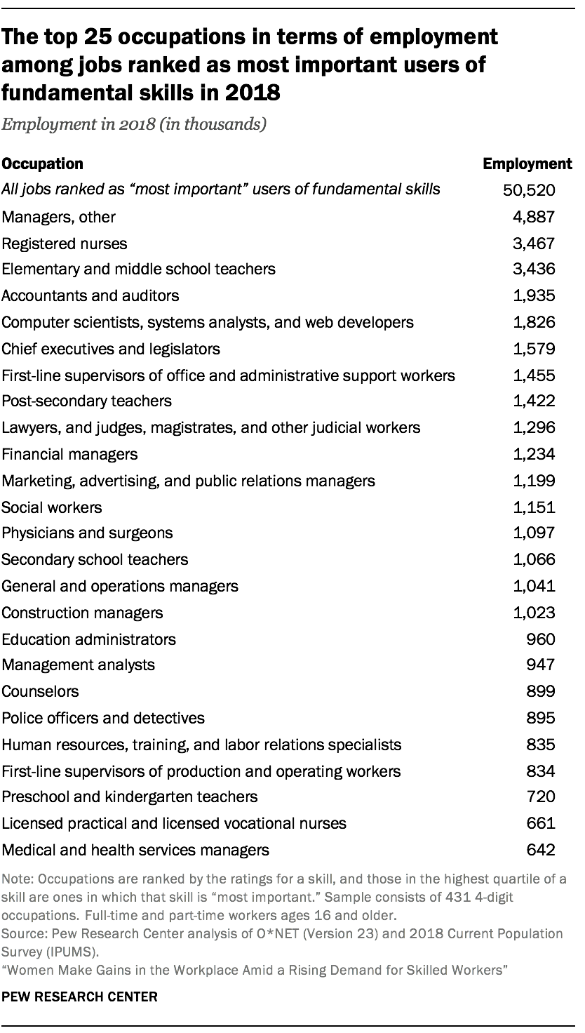 The top 25 occupations in terms of employment among jobs ranked as most important users of fundamental skills in 2018