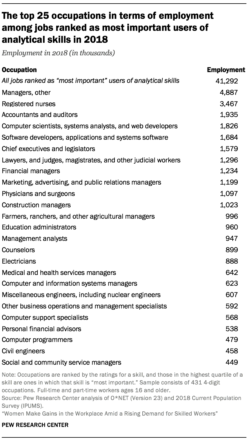 The top 25 occupations in terms of employment among jobs ranked as most important users of analytical skills in 2018