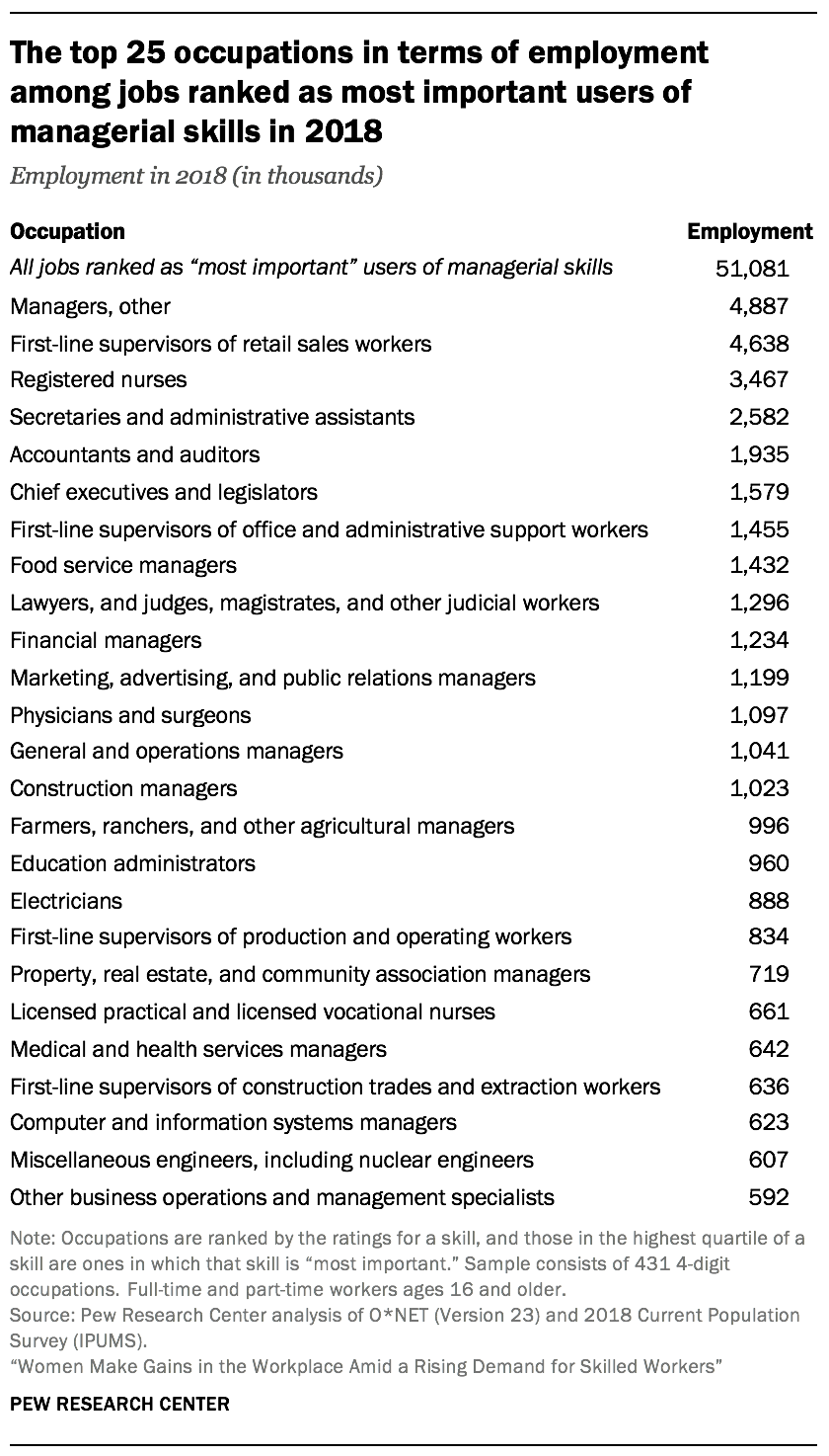 The top 25 occupations in terms of employment among jobs ranked as most important users of managerial skills in 2018
