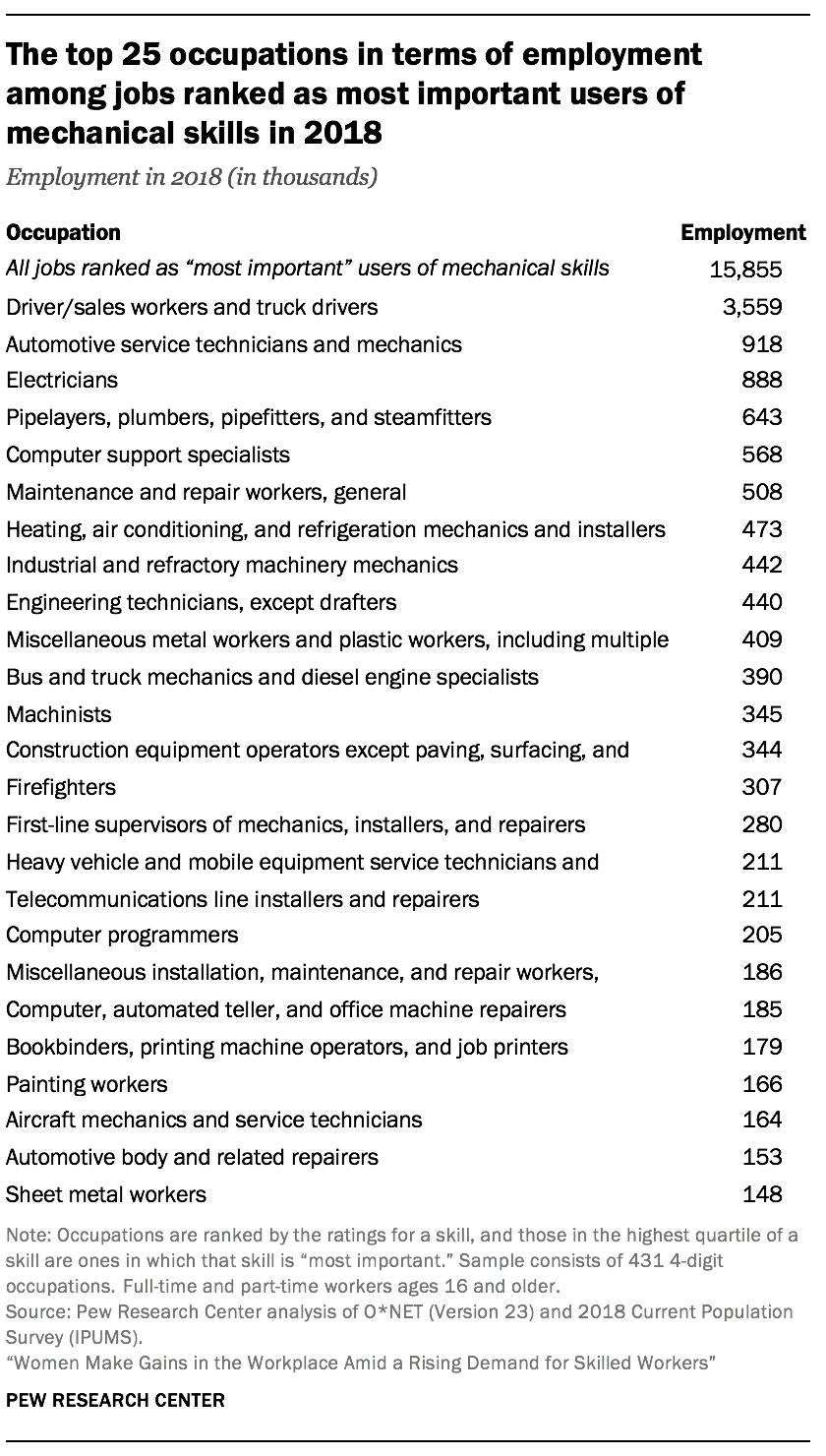 The top 25 occupations in terms of employment among jobs ranked as most important users of mechanical skills in 2018