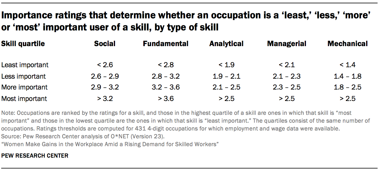 Importance ratings that determine whether an occupation is a 'least,' 'less,' 'more' or 'most' important user of a skill, by type of skill