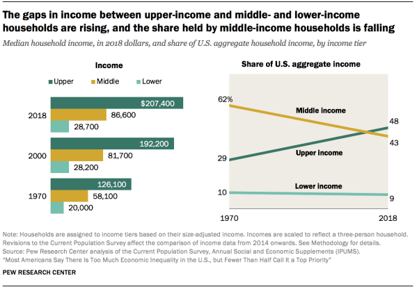 The gaps in income between upper-income and middle- and lower-income households are rising, and the share held by middle-income households is falling