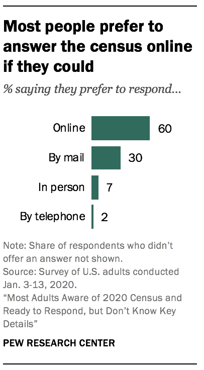 Most people prefer to answer the census online if they could