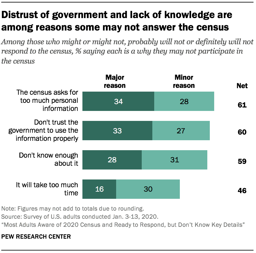 Distrust of government and lack of knowledge are among reasons some may not answer the census