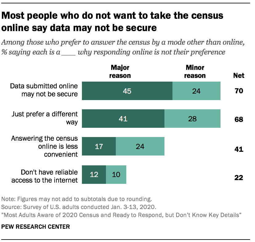 Most people who do not want to take the census online say data may not be secure