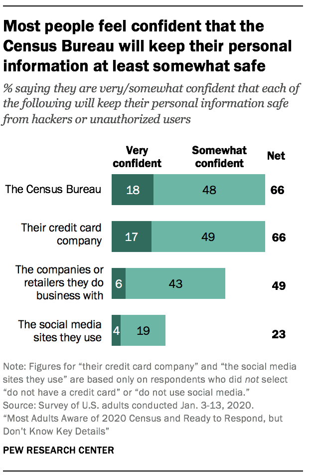Most people feel confident that the Census Bureau will keep their personal information at least somewhat safe