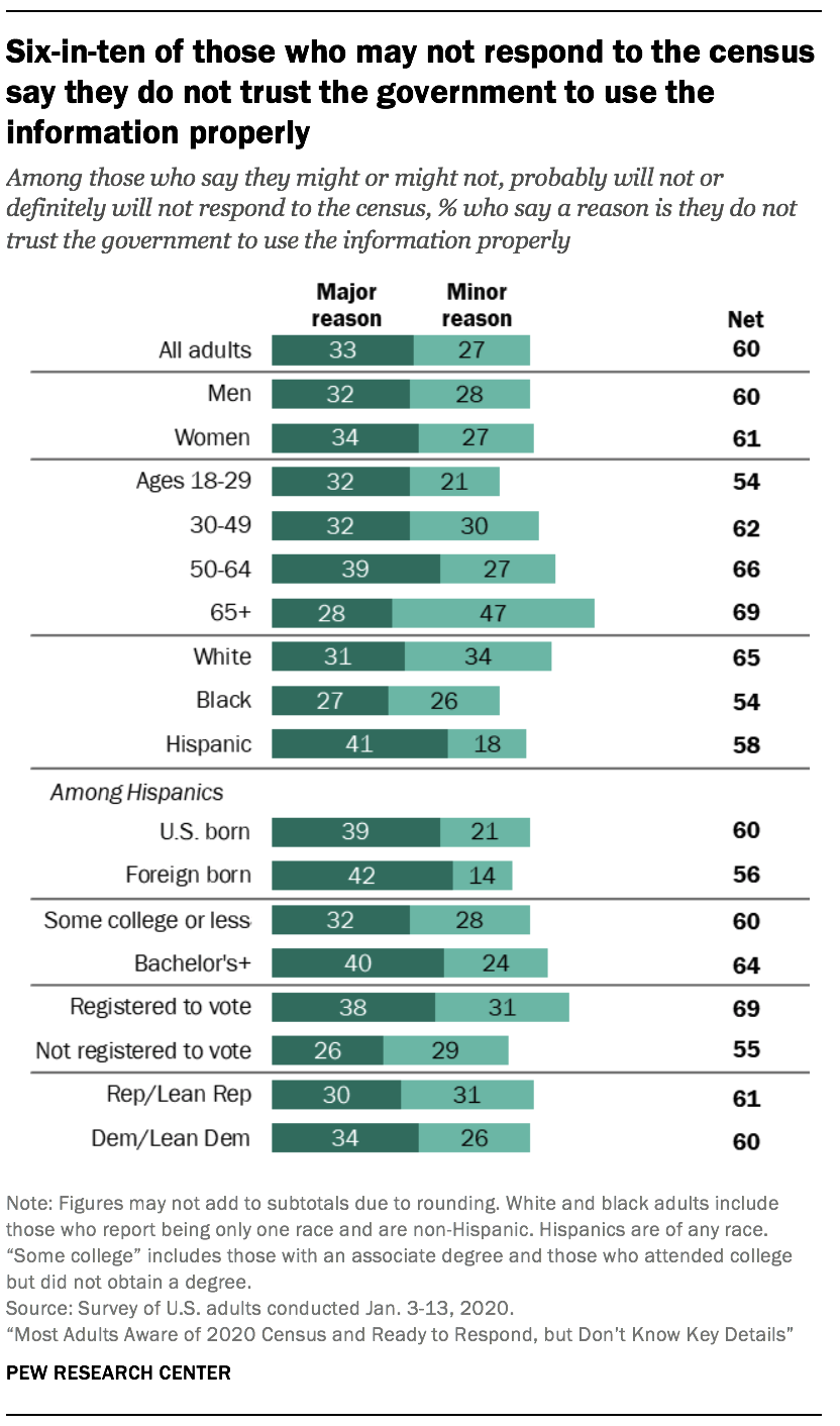 Six-in-ten of those who may not respond to the census say they do not trust the government to use the information properly