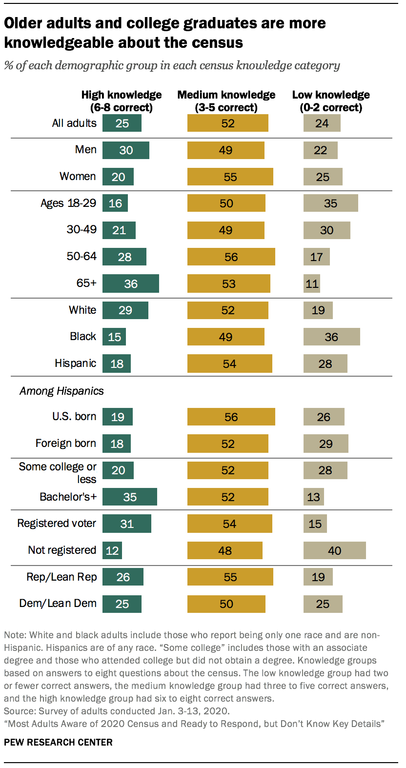 Older adults and college graduates are more knowledgeable about the census
