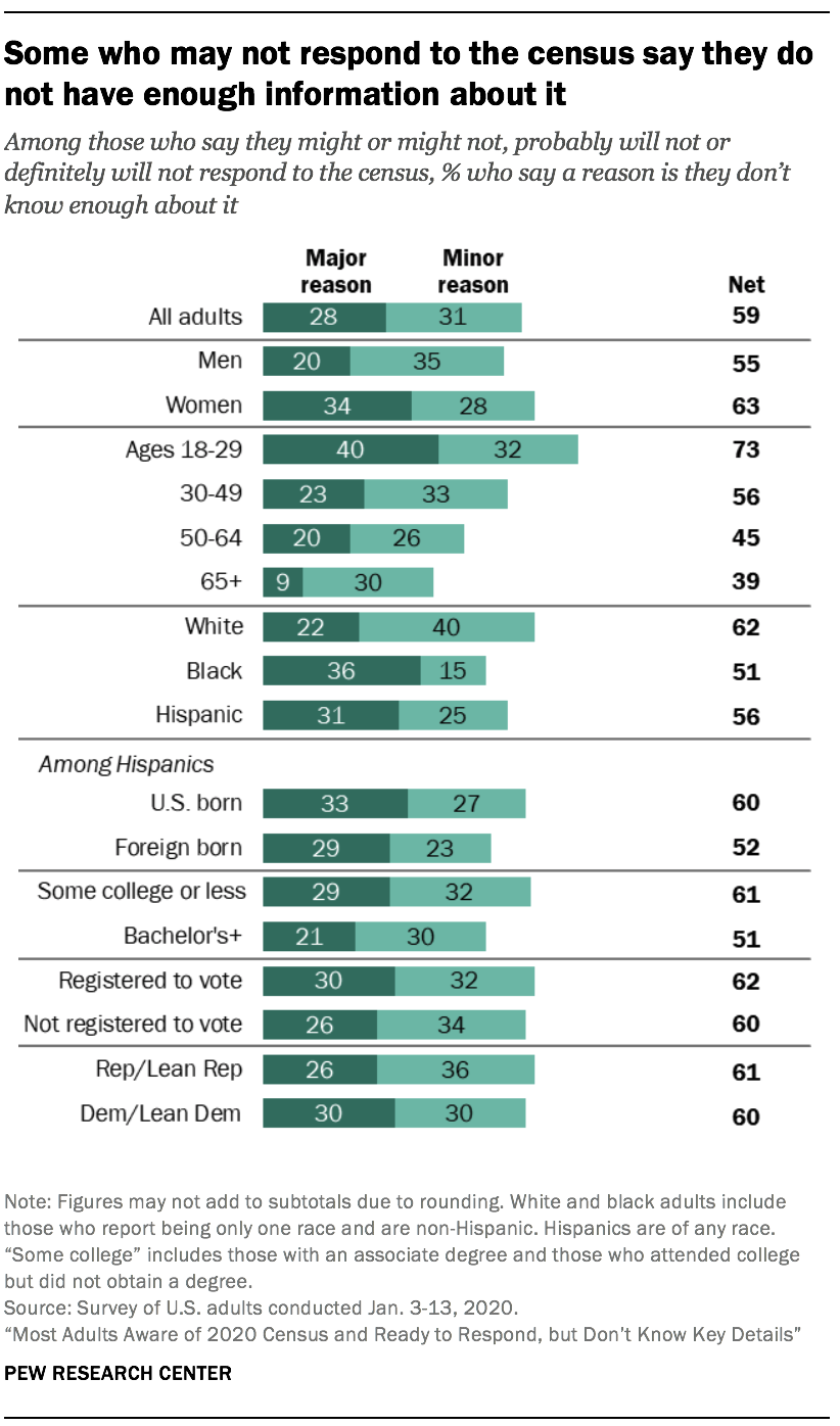 Some who may not respond to the census say they do not have enough information about it