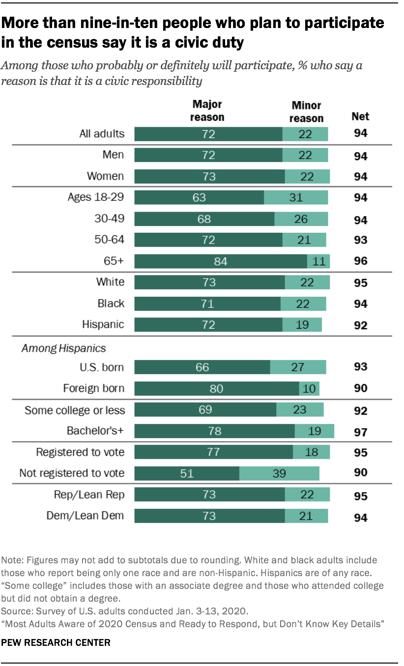 More than nine-in-ten people who plan to participate in the census say it is a civic duty