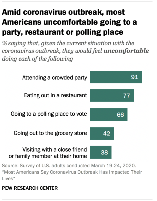 Amid coronavirus outbreak, most Americans uncomfortable going to a party, restaurant or polling place
