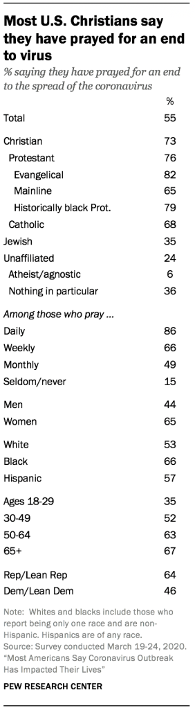 Most U.S. Christians say they have prayed for an end to virus