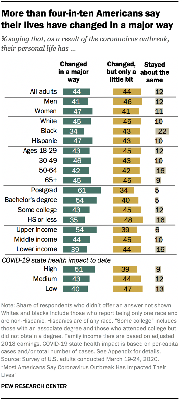 More than four-in-ten Americans say their lives have changed in a major way