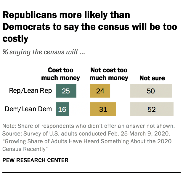 Republicans more likely than Democrats to say the census will be too costly