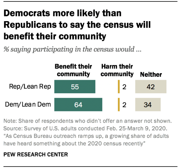 Democrats more likely than Republicans to say the census will benefit their community