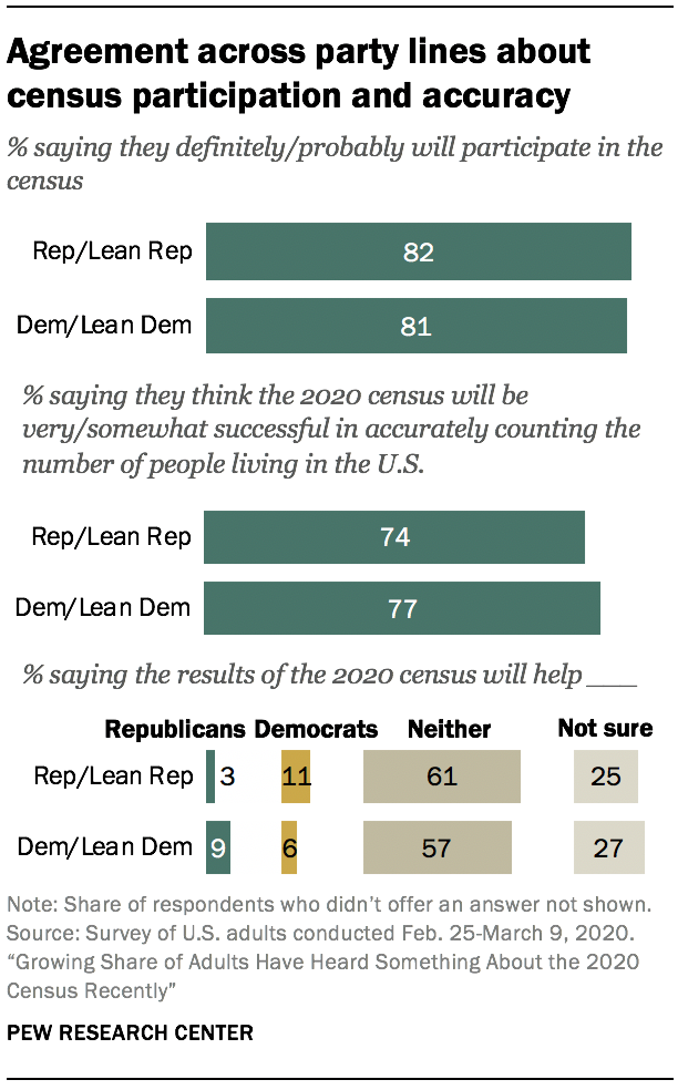 Agreement across party lines about census participation and accuracy