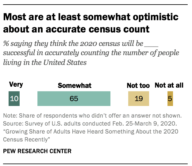 Most are at least somewhat optimistic about an accurate census count