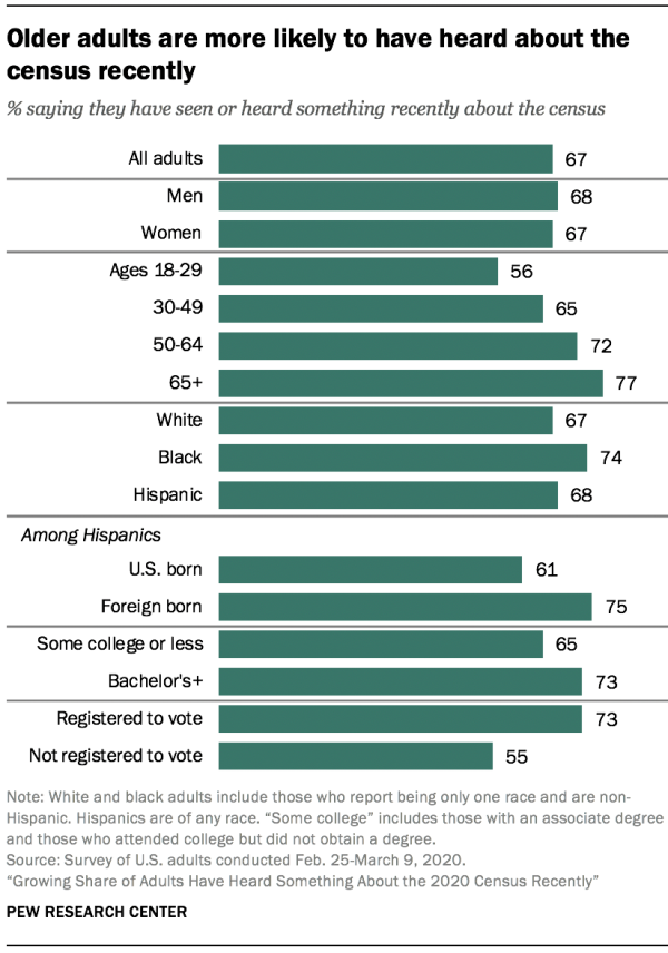 Older adults are more likely to have heard about the census recently